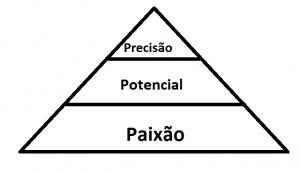 piramide de bell